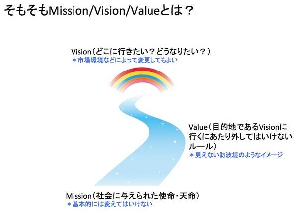 組織と個人のビジョン/ミッション/バリュー